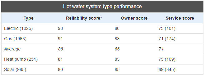 Choosing the right Hot Water System - Red Dog Plumbing