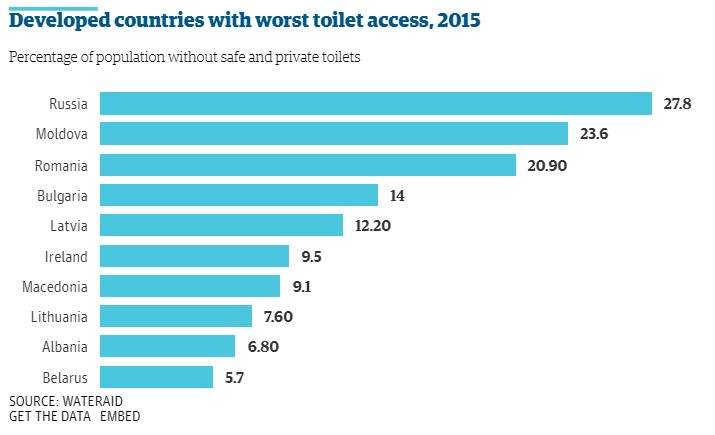 worst toilet access